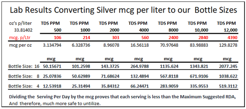 mcg to ounces per bottle of Colloidal Silver